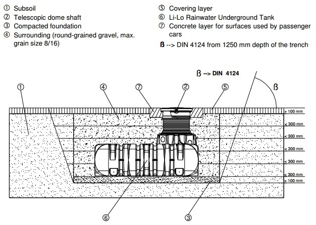 How To Install Underground Poly Water Tanks Team Poly